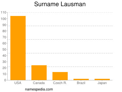 Surname Lausman