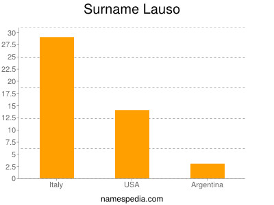Surname Lauso
