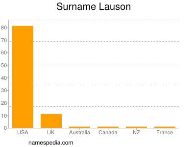 Surname Lauson