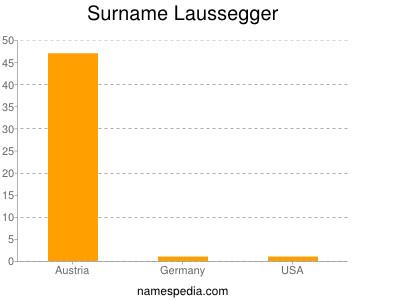 Surname Laussegger