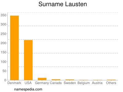 Surname Lausten