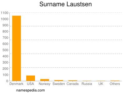 Surname Laustsen