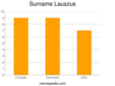 Surname Lauszus