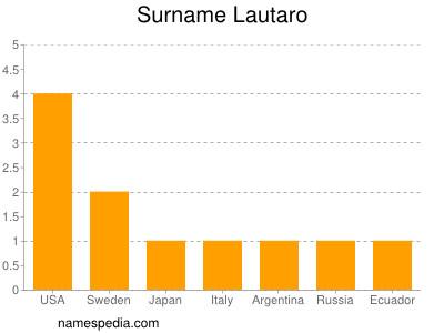 Surname Lautaro