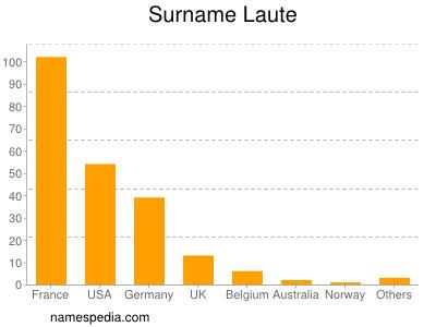 Surname Laute
