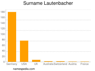 Surname Lautenbacher