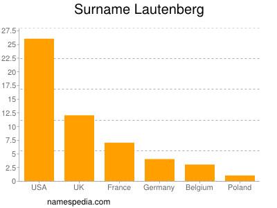 Surname Lautenberg