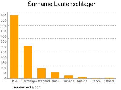 Surname Lautenschlager
