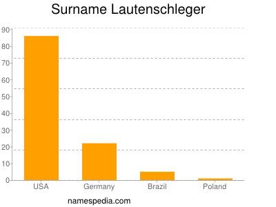 Surname Lautenschleger
