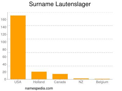 Surname Lautenslager