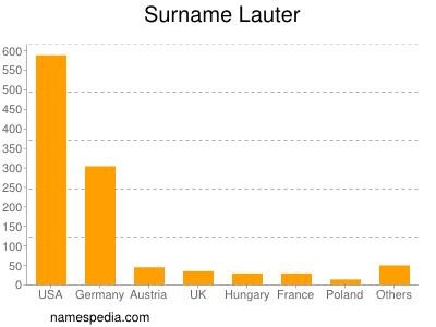 Surname Lauter