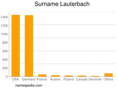 Surname Lauterbach
