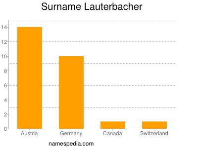 Surname Lauterbacher