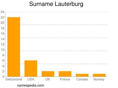 Surname Lauterburg