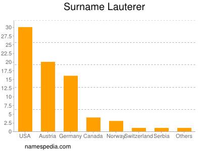 Surname Lauterer