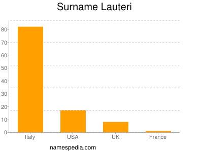 Surname Lauteri