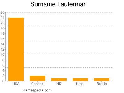 Surname Lauterman