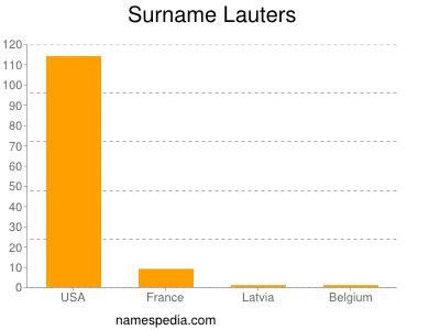 Surname Lauters