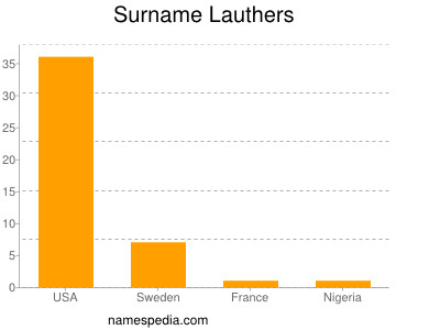 Surname Lauthers