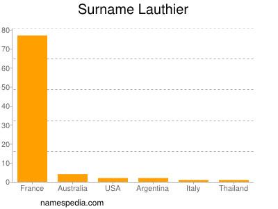Surname Lauthier