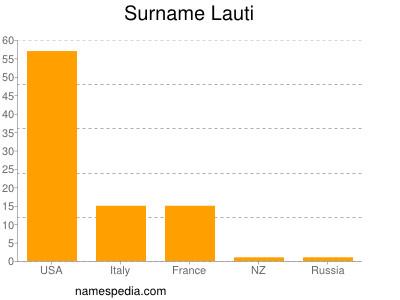 Surname Lauti