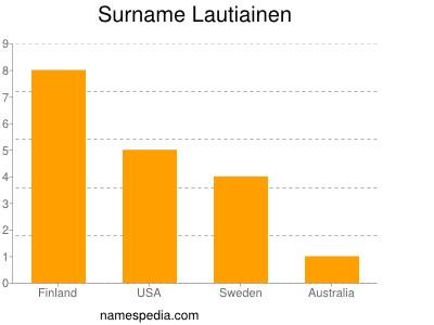 Surname Lautiainen