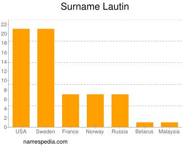 Surname Lautin
