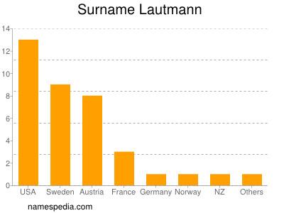 Surname Lautmann