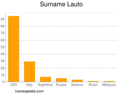 Surname Lauto