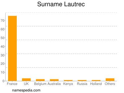 Surname Lautrec