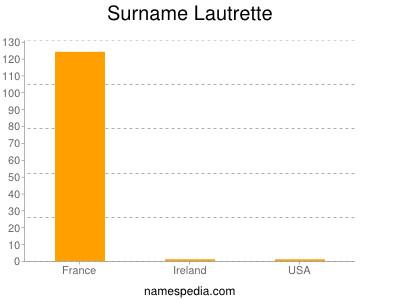 Surname Lautrette