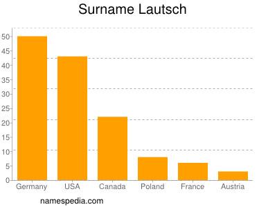 Surname Lautsch