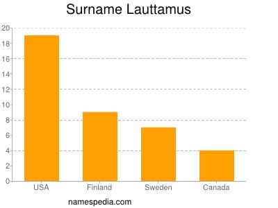 Surname Lauttamus