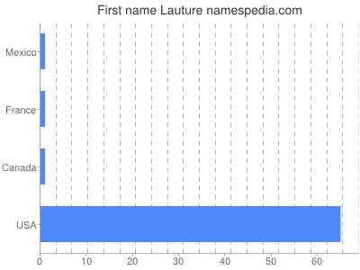 Given name Lauture