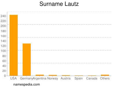 Surname Lautz