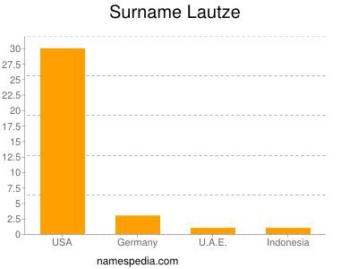 Surname Lautze