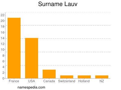 Surname Lauv