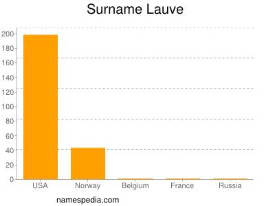 Surname Lauve