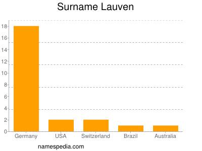 Surname Lauven