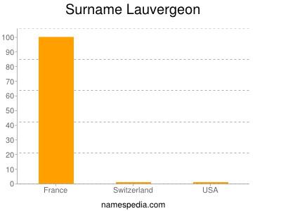 Surname Lauvergeon