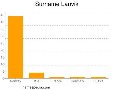 Surname Lauvik