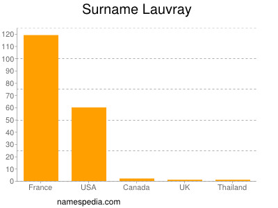 Surname Lauvray