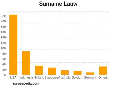 Surname Lauw
