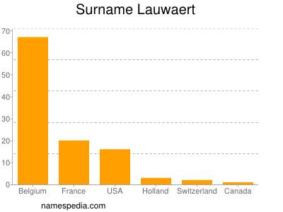Surname Lauwaert