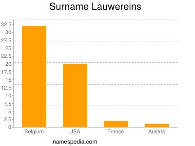 Surname Lauwereins