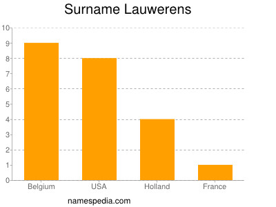 Surname Lauwerens