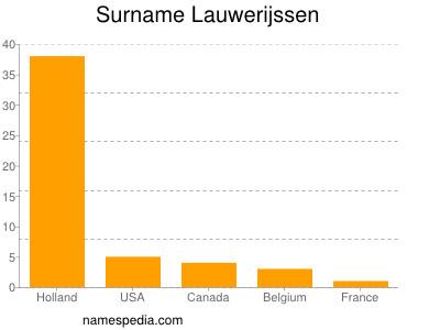 Surname Lauwerijssen