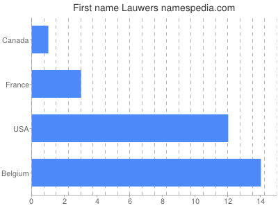 Given name Lauwers