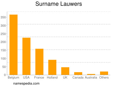 Surname Lauwers