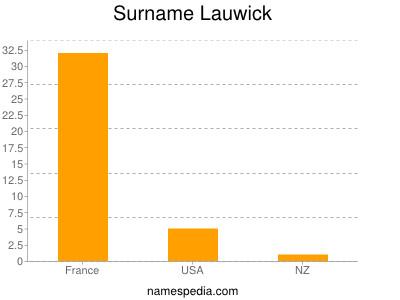 Surname Lauwick